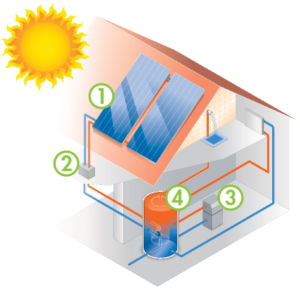 How-Solar-Hot-Water-Works