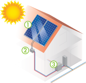 How-Solar-PV-Works