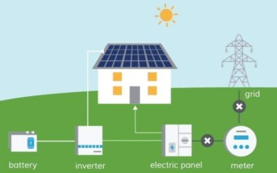 Benefits of a Solar Battery Backup System