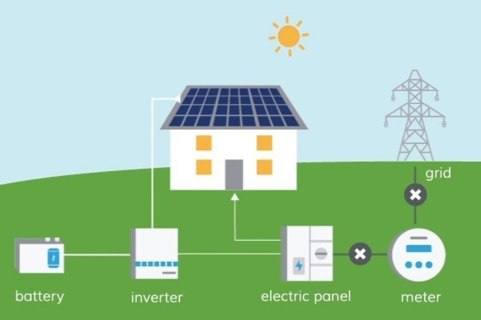 solar battery backup system renu energy solutions